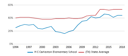 This chart display the percentage of students who is eligible for free lunch in H C Carleston Elementary School and the percentage of public school students who is eligible for free lunch in Texas by year, with the latest 2017-18 school year data.