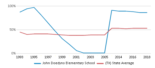 This chart display the percentage of students who is eligible for free lunch in John Doedyns Elementary School and the percentage of public school students who is eligible for free lunch in Texas by year, with the latest 2017-18 school year data.
