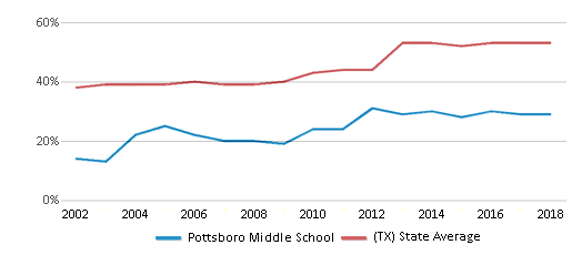 This chart display the percentage of students who is eligible for free lunch in Pottsboro Middle School and the percentage of public school students who is eligible for free lunch in Texas by year, with the latest 2017-18 school year data.