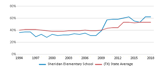 This chart display the percentage of students who is eligible for free lunch in Sheridan Elementary School and the percentage of public school students who is eligible for free lunch in Texas by year, with the latest 2017-18 school year data.