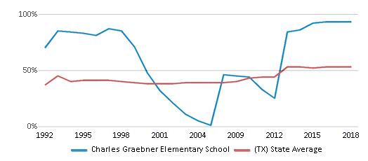 This chart display the percentage of students who is eligible for free lunch in Charles Graebner Elementary School and the percentage of public school students who is eligible for free lunch in Texas by year, with the latest 2017-18 school year data.