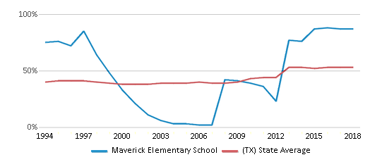 This chart display the percentage of students who is eligible for free lunch in Maverick Elementary School and the percentage of public school students who is eligible for free lunch in Texas by year, with the latest 2017-18 school year data.