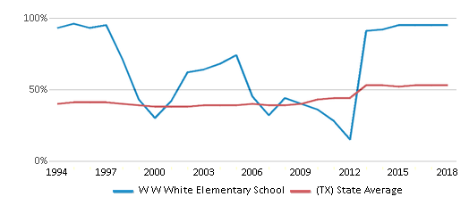 This chart display the percentage of students who is eligible for free lunch in W W White Elementary School and the percentage of public school students who is eligible for free lunch in Texas by year, with the latest 2017-18 school year data.