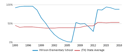 This chart display the percentage of students who is eligible for free lunch in Wilson Elementary School and the percentage of public school students who is eligible for free lunch in Texas by year, with the latest 2017-18 school year data.