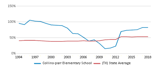 This chart display the percentage of students who is eligible for free lunch in Collins-parr Elementary School and the percentage of public school students who is eligible for free lunch in Texas by year, with the latest 2017-18 school year data.