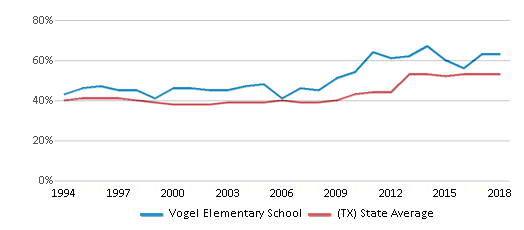 This chart display the percentage of students who is eligible for free lunch in Vogel Elementary School and the percentage of public school students who is eligible for free lunch in Texas by year, with the latest 2017-18 school year data.