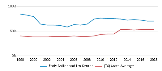 This chart display the percentage of students who is eligible for free lunch in Early Childhood Lrn Center and the percentage of public school students who is eligible for free lunch in Texas by year, with the latest 2017-18 school year data.