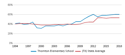 This chart display the percentage of students who is eligible for free lunch in Thornton Elementary School and the percentage of public school students who is eligible for free lunch in Texas by year, with the latest 2017-18 school year data.