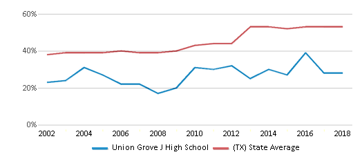 This chart display the percentage of students who is eligible for free lunch in Union Grove J High School and the percentage of public school students who is eligible for free lunch in Texas by year, with the latest 2017-18 school year data.