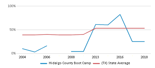 This chart display the percentage of students who is eligible for free lunch in Hidalgo County Boot Camp and the percentage of public school students who is eligible for free lunch in Texas by year, with the latest 2017-18 school year data.
