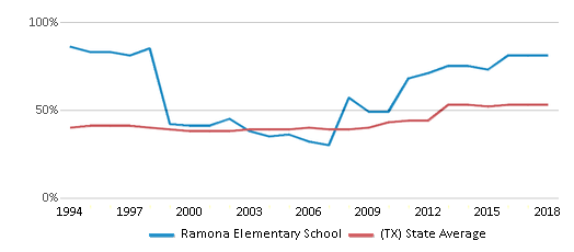 This chart display the percentage of students who is eligible for free lunch in Ramona Elementary School and the percentage of public school students who is eligible for free lunch in Texas by year, with the latest 2017-18 school year data.