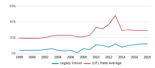This chart display the percentage of students who is eligible for free lunch in Legacy School and the percentage of public school students who is eligible for free lunch in Utah by year, with the latest 2017-18 school year data.