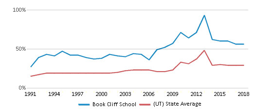 This chart display the percentage of students who is eligible for free lunch in Book Cliff School and the percentage of public school students who is eligible for free lunch in Utah by year, with the latest 2017-18 school year data.