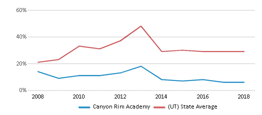 This chart display the percentage of students who is eligible for free lunch in Canyon Rim Academy and the percentage of public school students who is eligible for free lunch in Utah by year, with the latest 2017-18 school year data.