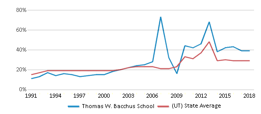 This chart display the percentage of students who is eligible for free lunch in Thomas W. Bacchus School and the percentage of public school students who is eligible for free lunch in Utah by year, with the latest 2017-18 school year data.