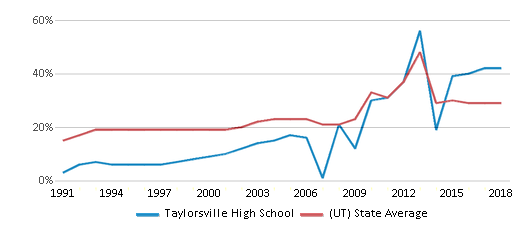 This chart display the percentage of students who is eligible for free lunch in Taylorsville High School and the percentage of public school students who is eligible for free lunch in Utah by year, with the latest 2017-18 school year data.