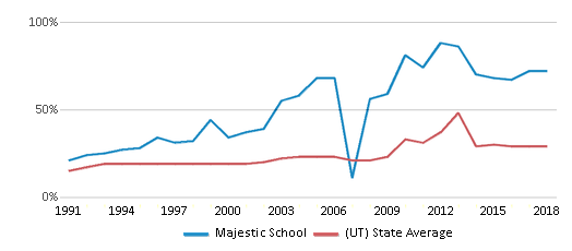 This chart display the percentage of students who is eligible for free lunch in Majestic School and the percentage of public school students who is eligible for free lunch in Utah by year, with the latest 2017-18 school year data.