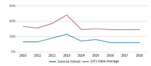 This chart display the percentage of students who is eligible for free lunch in Sunrise School and the percentage of public school students who is eligible for free lunch in Utah by year, with the latest 2017-18 school year data.