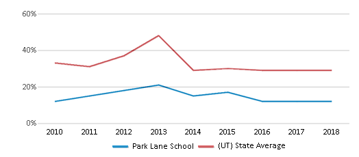This chart display the percentage of students who is eligible for free lunch in Park Lane School and the percentage of public school students who is eligible for free lunch in Utah by year, with the latest 2017-18 school year data.