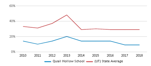 This chart display the percentage of students who is eligible for free lunch in Quail Hollow School and the percentage of public school students who is eligible for free lunch in Utah by year, with the latest 2017-18 school year data.