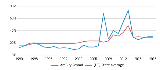This chart display the percentage of students who is eligible for free lunch in Art City School and the percentage of public school students who is eligible for free lunch in Utah by year, with the latest 2017-18 school year data.