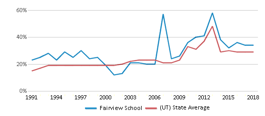 This chart display the percentage of students who is eligible for free lunch in Fairview School and the percentage of public school students who is eligible for free lunch in Utah by year, with the latest 2017-18 school year data.