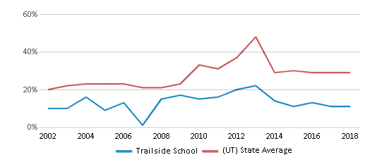 This chart display the percentage of students who is eligible for free lunch in Trailside School and the percentage of public school students who is eligible for free lunch in Utah by year, with the latest 2017-18 school year data.