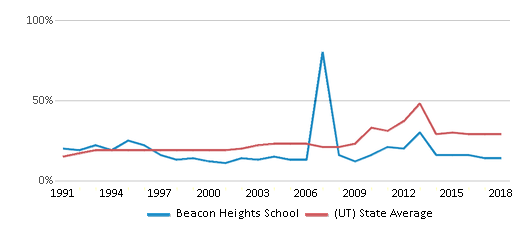 This chart display the percentage of students who is eligible for free lunch in Beacon Heights School and the percentage of public school students who is eligible for free lunch in Utah by year, with the latest 2017-18 school year data.