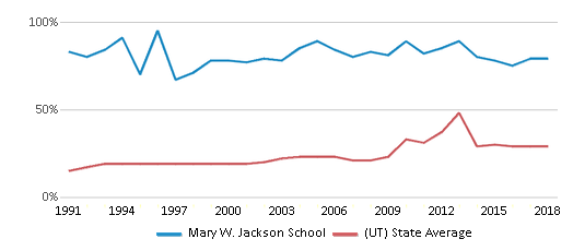 This chart display the percentage of students who is eligible for free lunch in Mary W. Jackson School and the percentage of public school students who is eligible for free lunch in Utah by year, with the latest 2017-18 school year data.