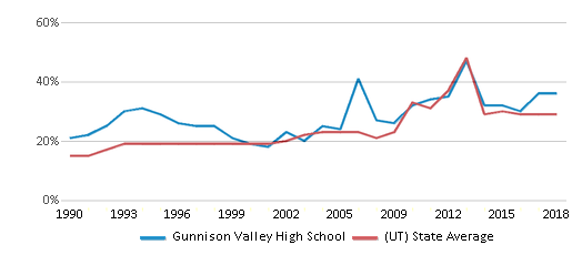 This chart display the percentage of students who is eligible for free lunch in Gunnison Valley High School and the percentage of public school students who is eligible for free lunch in Utah by year, with the latest 2017-18 school year data.