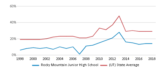 This chart display the percentage of students who is eligible for free lunch in Rocky Mountain Junior High School and the percentage of public school students who is eligible for free lunch in Utah by year, with the latest 2017-18 school year data.