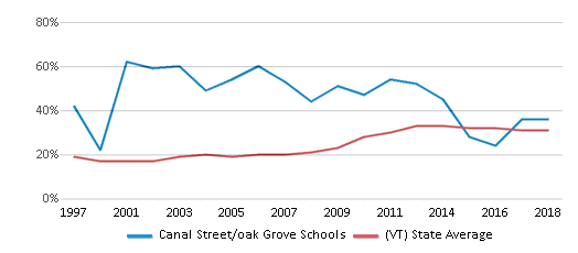 This chart display the percentage of students who is eligible for free lunch in Canal Street/oak Grove Schools and the percentage of public school students who is eligible for free lunch in Vermont by year, with the latest 2017-18 school year data.