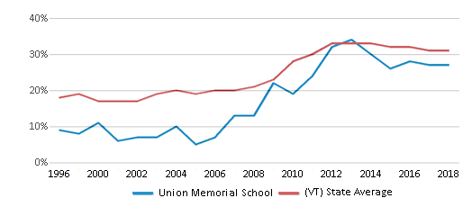 This chart display the percentage of students who is eligible for free lunch in Union Memorial School and the percentage of public school students who is eligible for free lunch in Vermont by year, with the latest 2017-18 school year data.