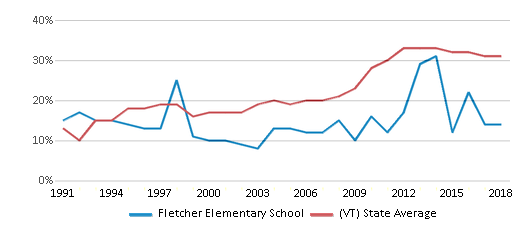 This chart display the percentage of students who is eligible for free lunch in Fletcher Elementary School and the percentage of public school students who is eligible for free lunch in Vermont by year, with the latest 2017-18 school year data.