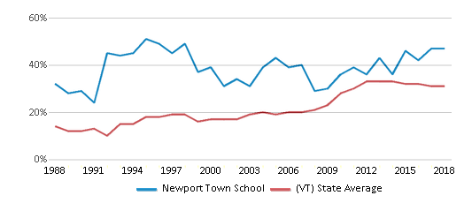 This chart display the percentage of students who is eligible for free lunch in Newport Town School and the percentage of public school students who is eligible for free lunch in Vermont by year, with the latest 2017-18 school year data.