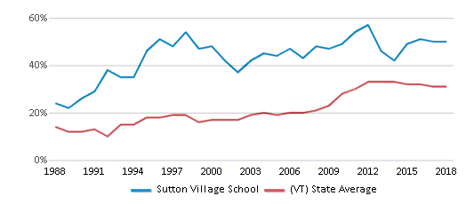 This chart display the percentage of students who is eligible for free lunch in Sutton Village School and the percentage of public school students who is eligible for free lunch in Vermont by year, with the latest 2017-18 school year data.