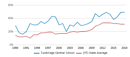 This chart display the percentage of students who is eligible for free lunch in Tunbridge Central School and the percentage of public school students who is eligible for free lunch in Vermont by year, with the latest 2017-18 school year data.