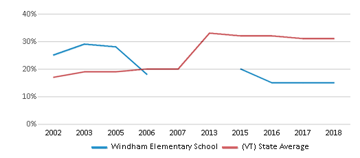 This chart display the percentage of students who is eligible for free lunch in Windham Elementary School and the percentage of public school students who is eligible for free lunch in Vermont by year, with the latest 2017-18 school year data.