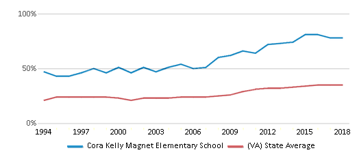 This chart display the percentage of students who is eligible for free lunch in Cora Kelly Magnet Elementary School and the percentage of public school students who is eligible for free lunch in Virginia by year, with the latest 2017-18 school year data.