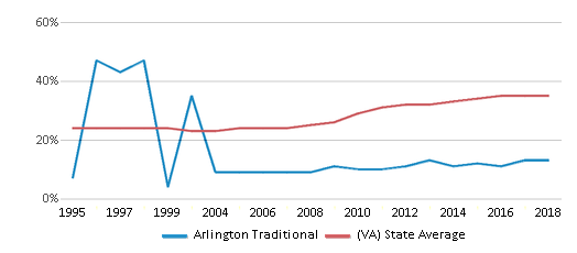 This chart display the percentage of students who is eligible for free lunch in Arlington Traditional and the percentage of public school students who is eligible for free lunch in Virginia by year, with the latest 2017-18 school year data.