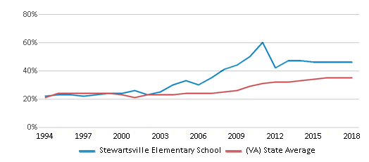 This chart display the percentage of students who is eligible for free lunch in Stewartsville Elementary School and the percentage of public school students who is eligible for free lunch in Virginia by year, with the latest 2017-18 school year data.
