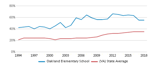This chart display the percentage of students who is eligible for free lunch in Oakland Elementary School and the percentage of public school students who is eligible for free lunch in Virginia by year, with the latest 2017-18 school year data.