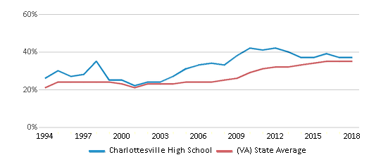 This chart display the percentage of students who is eligible for free lunch in Charlottesville High School and the percentage of public school students who is eligible for free lunch in Virginia by year, with the latest 2017-18 school year data.