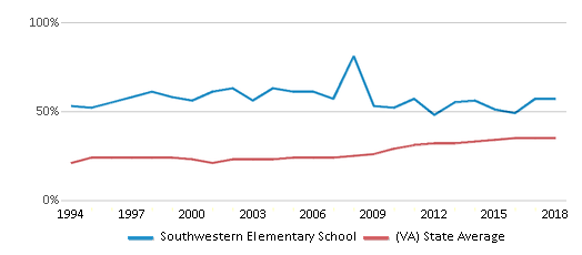 This chart display the percentage of students who is eligible for free lunch in Southwestern Elementary School and the percentage of public school students who is eligible for free lunch in Virginia by year, with the latest 2017-18 school year data.