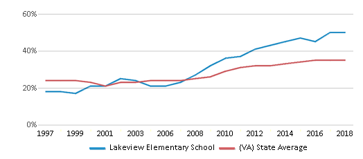 This chart display the percentage of students who is eligible for free lunch in Lakeview Elementary School and the percentage of public school students who is eligible for free lunch in Virginia by year, with the latest 2017-18 school year data.