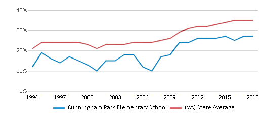 This chart display the percentage of students who is eligible for free lunch in Cunningham Park Elementary School and the percentage of public school students who is eligible for free lunch in Virginia by year, with the latest 2017-18 school year data.