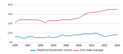This chart display the percentage of students who is eligible for free lunch in Hayfield Elementary School and the percentage of public school students who is eligible for free lunch in Virginia by year, with the latest 2017-18 school year data.