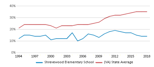 This chart display the percentage of students who is eligible for free lunch in Shrevewood Elementary School and the percentage of public school students who is eligible for free lunch in Virginia by year, with the latest 2017-18 school year data.