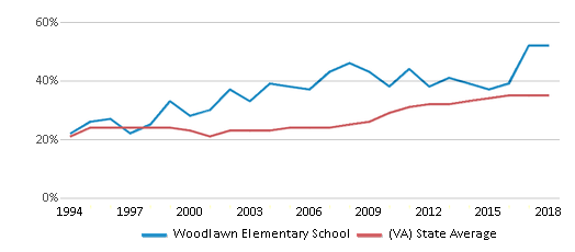 This chart display the percentage of students who is eligible for free lunch in Woodlawn Elementary School and the percentage of public school students who is eligible for free lunch in Virginia by year, with the latest 2017-18 school year data.