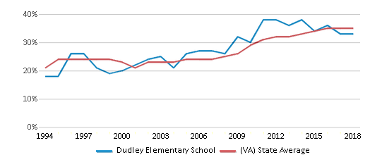 This chart display the percentage of students who is eligible for free lunch in Dudley Elementary School and the percentage of public school students who is eligible for free lunch in Virginia by year, with the latest 2017-18 school year data.